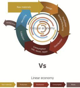 circular economy recycling